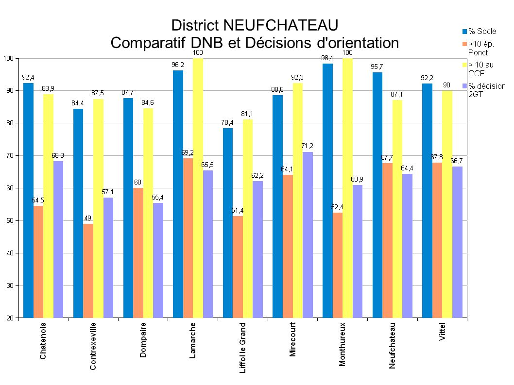 District NEUFCHATEAU Comparatif DNB et Décisions d orientation