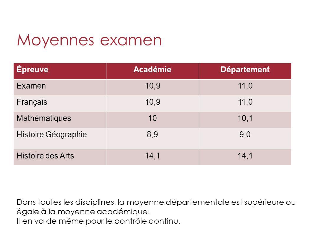 Moyennes examen Épreuve Académie Département Examen 10,9 11,0 Français