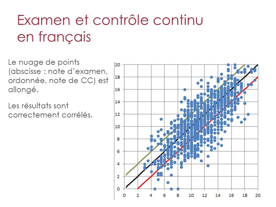 Examen et contrôle continu en français