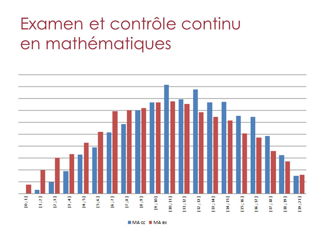 Examen et contrôle continu en mathématiques