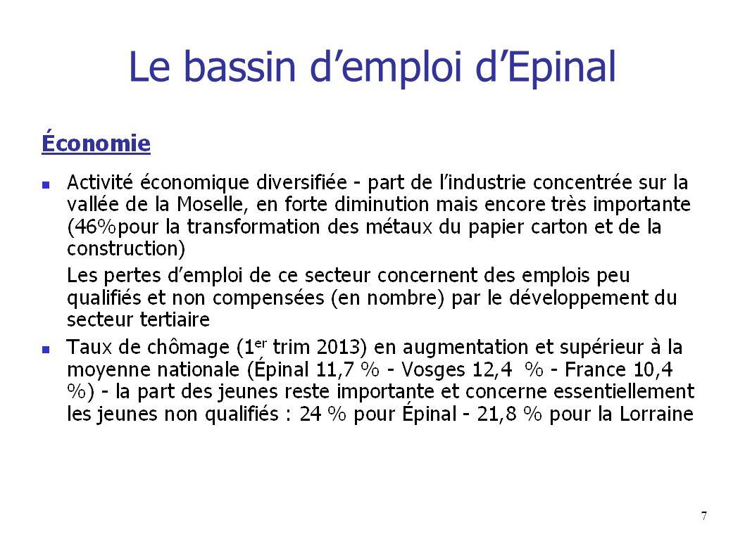 Le bassin d'emploi d'Epinal