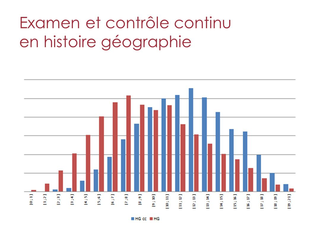 Examen et contrôle continu en histoire géographie