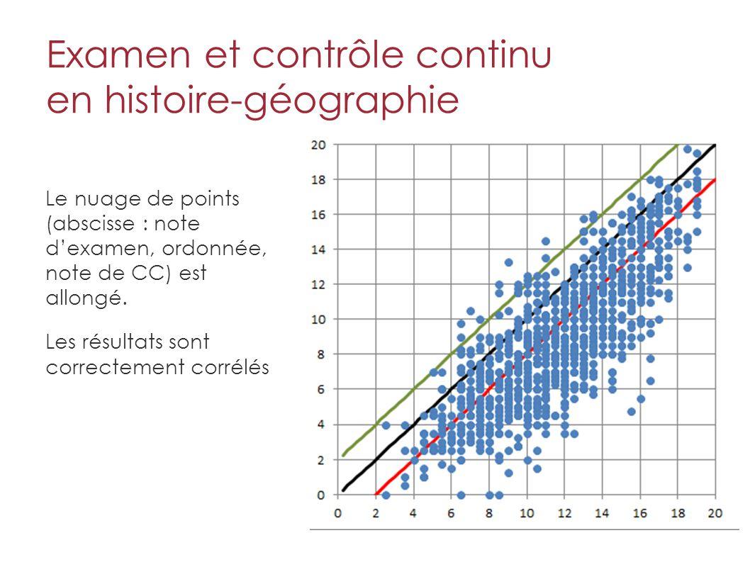 Examen et contrôle continu en histoire-géographie