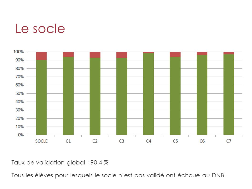 Le socle Taux de validation global : 90,4 %