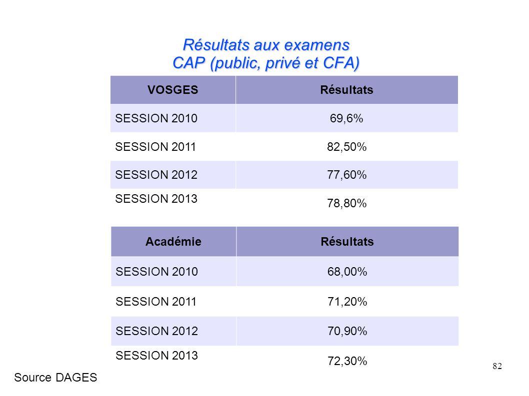 Résultats aux examens CAP (public, privé et CFA)