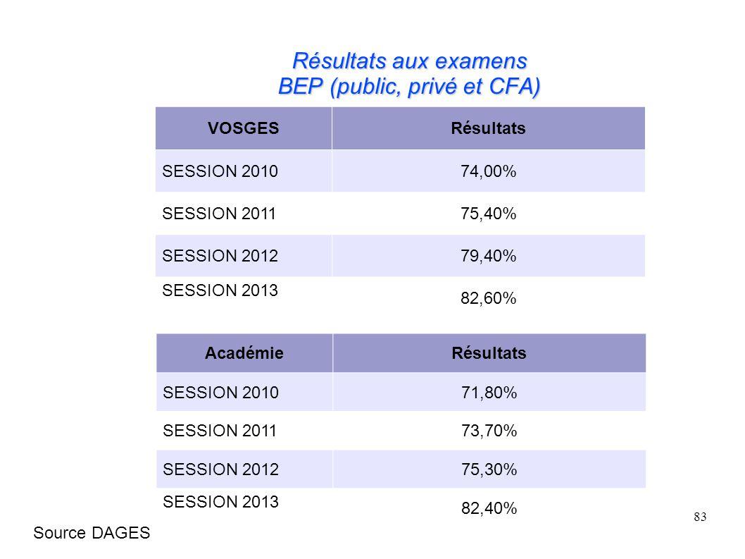 Résultats aux examens BEP (public, privé et CFA)