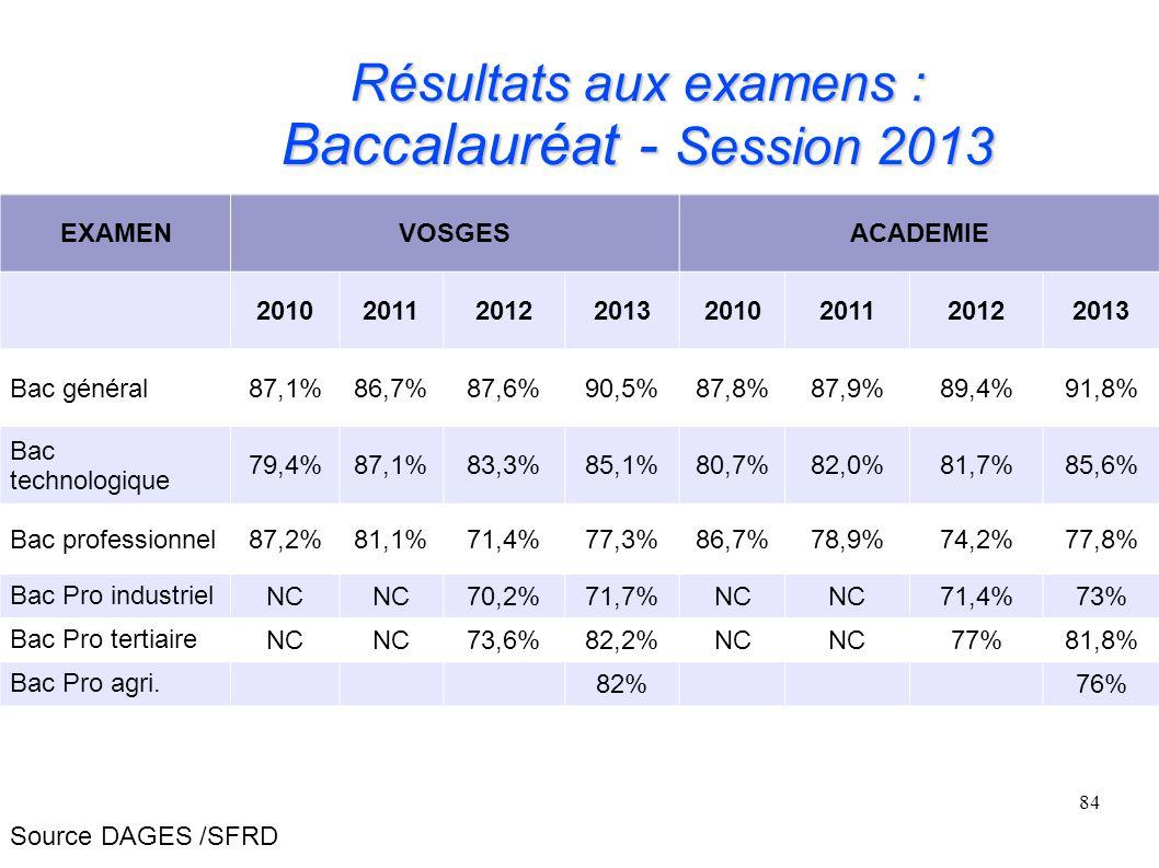 Résultats aux examens : Baccalauréat - Session 2013