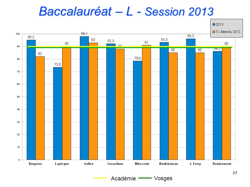 Baccalauréat – L - Session 2013