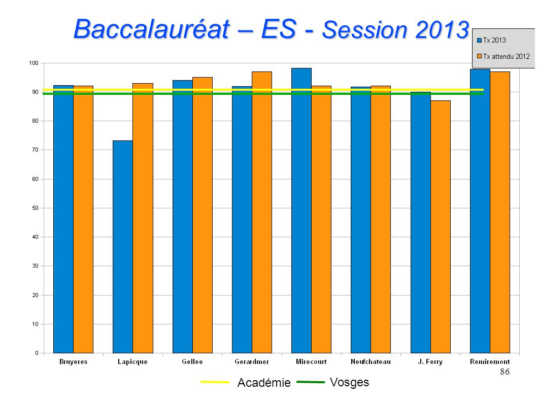 Baccalauréat – ES - Session 2013