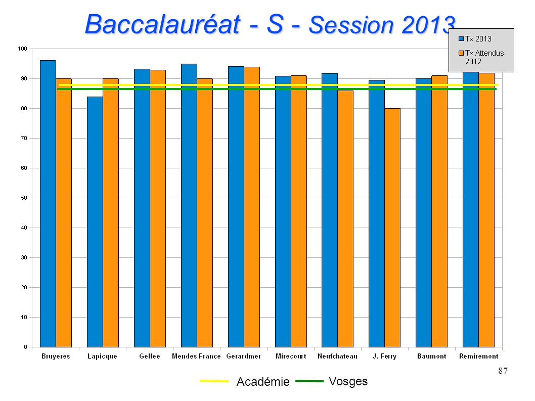 Baccalauréat - S - Session 2013