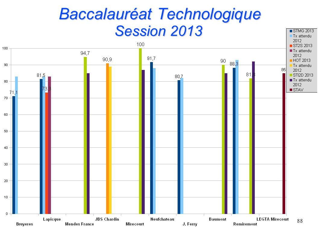 Baccalauréat Technologique Session 2013