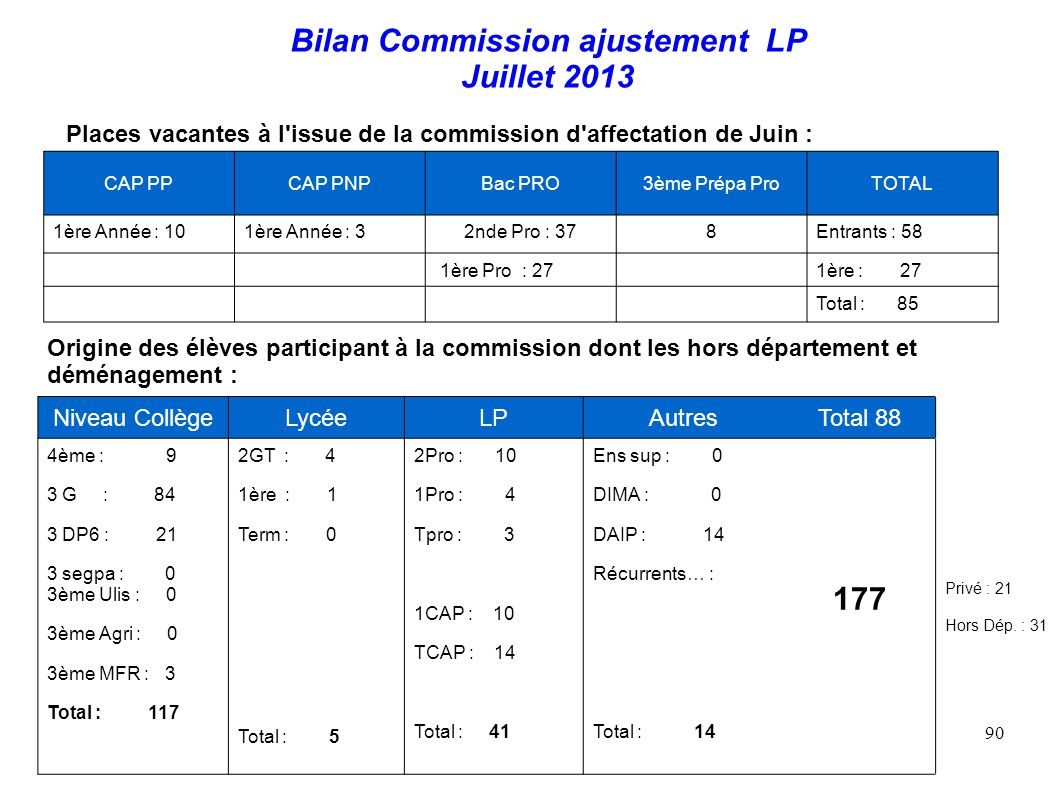 Bilan Commission ajustement LP Juillet 2013