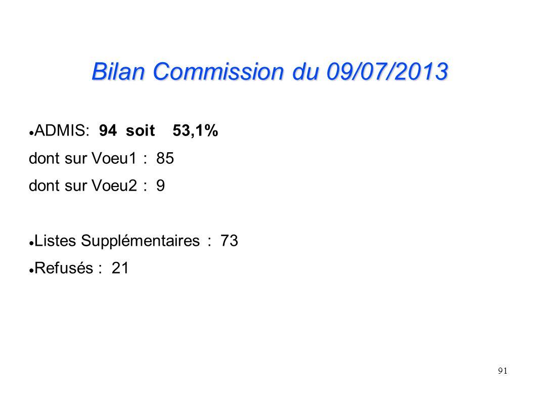 Bilan Commission du 09/07/2013 ADMIS: 94 soit 53,1%