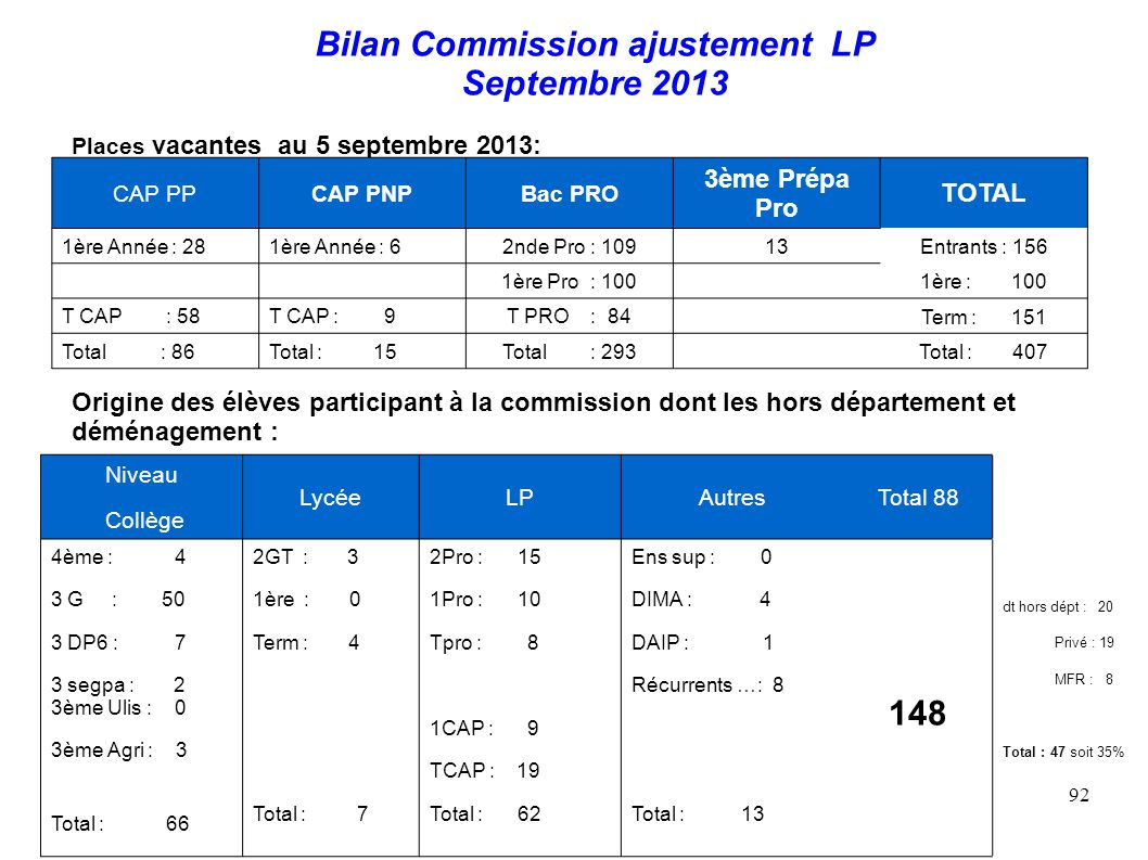 Bilan Commission ajustement LP Septembre 2013