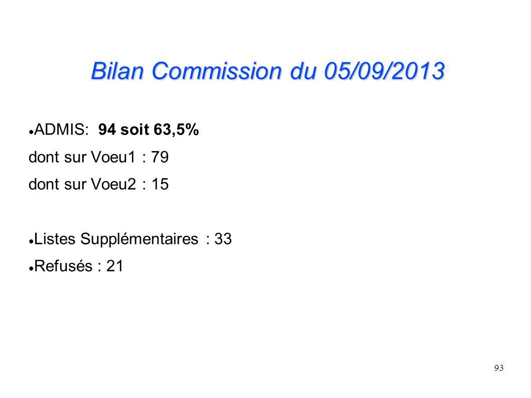 Bilan Commission du 05/09/2013 ADMIS: 94 soit 63,5%