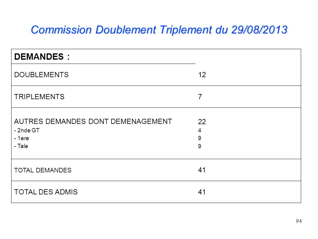 Commission Doublement Triplement du 29/08/2013