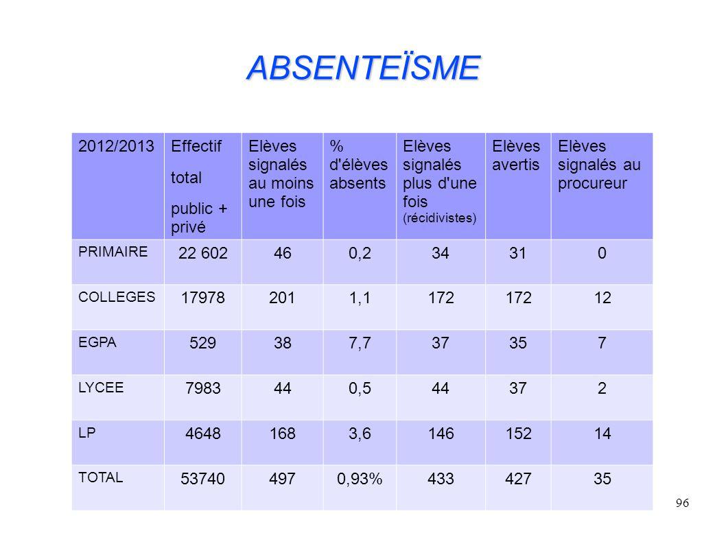 ABSENTEÏSME 2012/2013 Effectif total public + privé