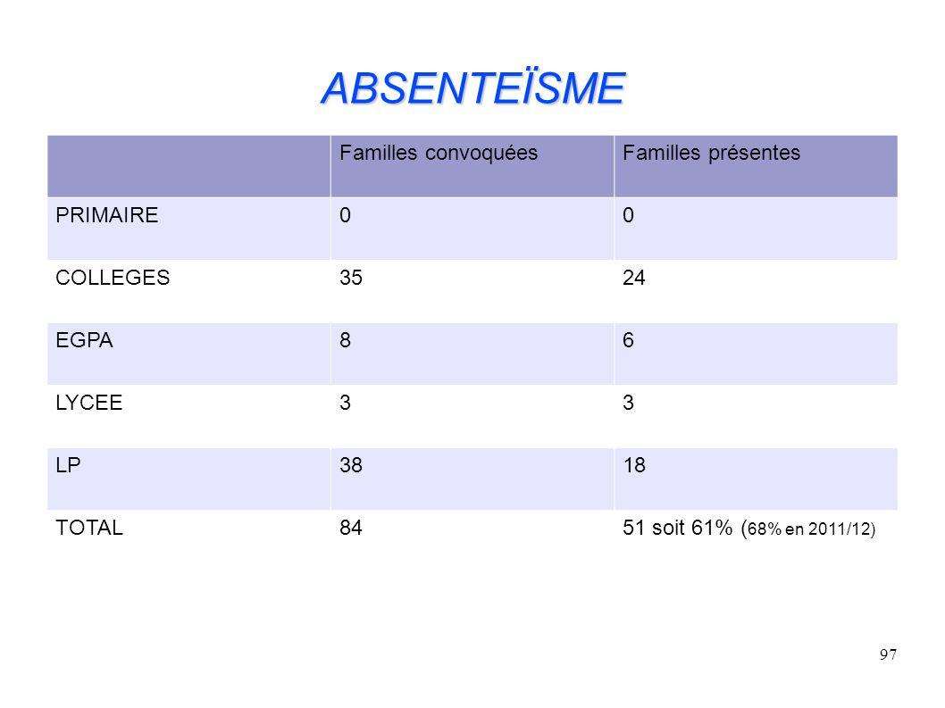 ABSENTEÏSME Familles convoquées Familles présentes PRIMAIRE COLLEGES