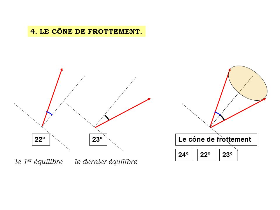 4. LE CÔNE DE FROTTEMENT. 22° 23° Le cône de frottement.