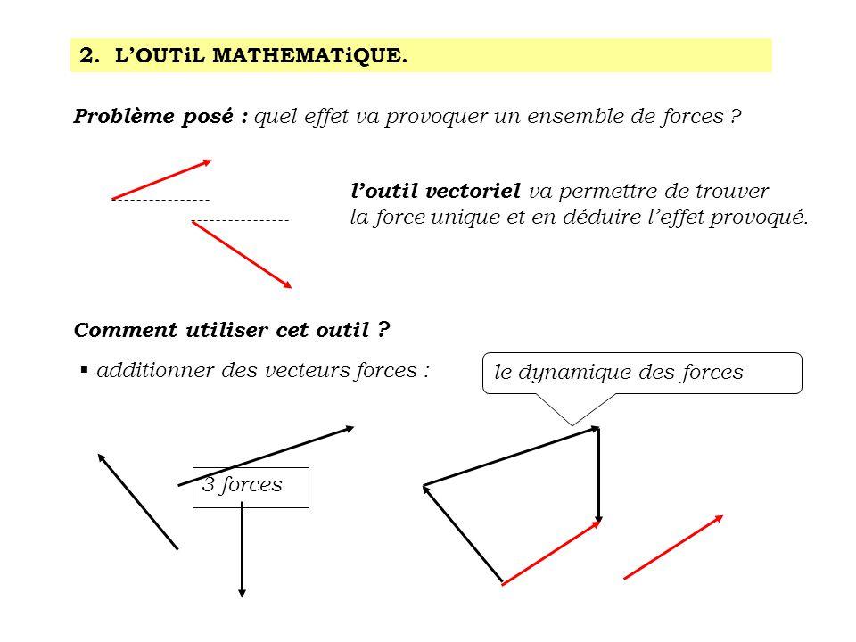 2. L'OUTiL MATHEMATiQUE. Problème posé : quel effet va provoquer un ensemble de forces l'outil vectoriel va permettre de trouver.