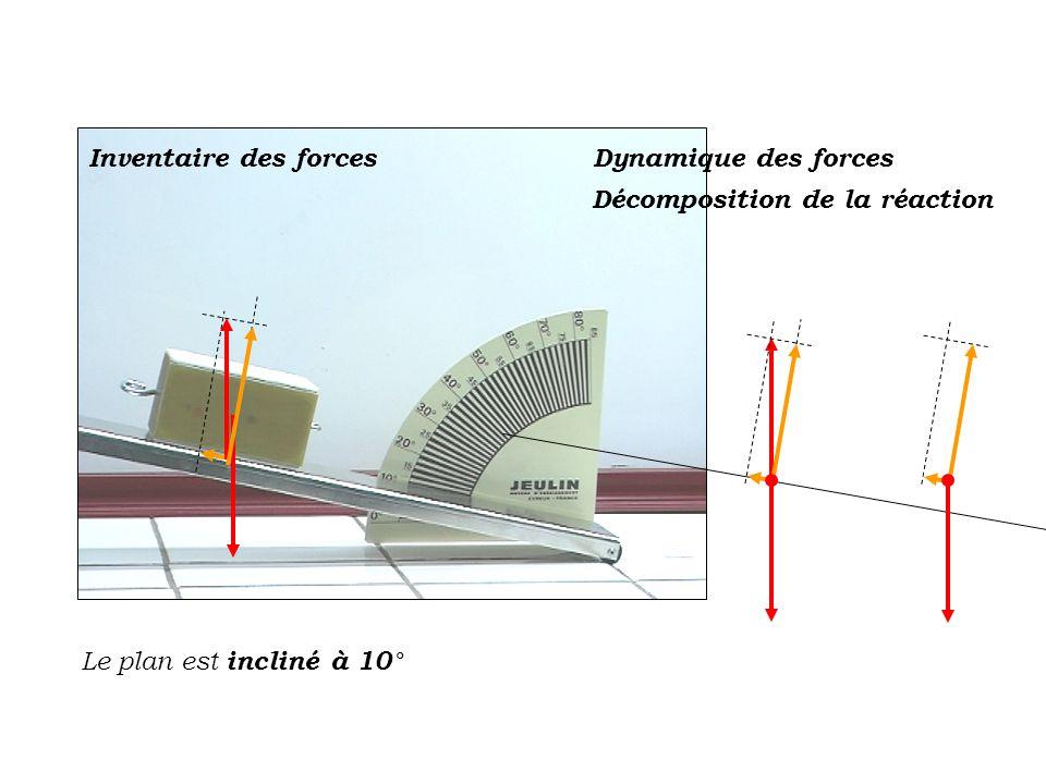 Inventaire des forces Dynamique des forces Décomposition de la réaction Le plan est incliné à 10°