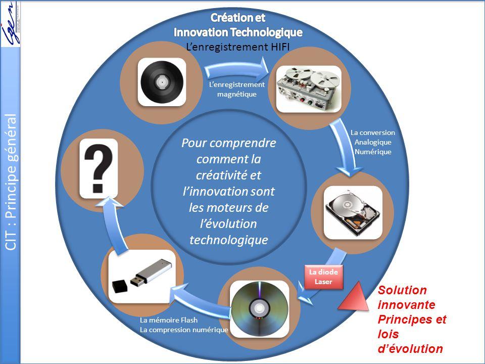 CIT : Principe général Pour comprendre comment la créativité et l'innovation sont les moteurs de l'évolution technologique.