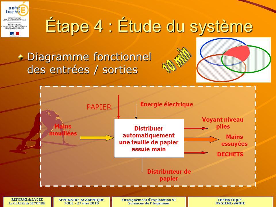 Étape 4 : Étude du système