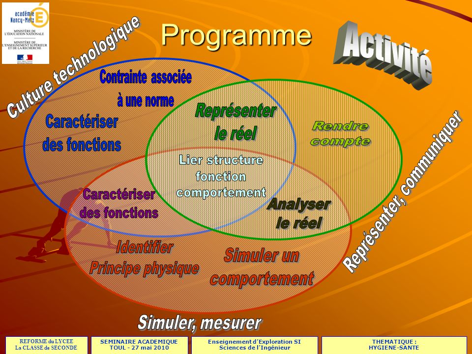 Programme Activité Représenter le réel Analyser le réel Identifier