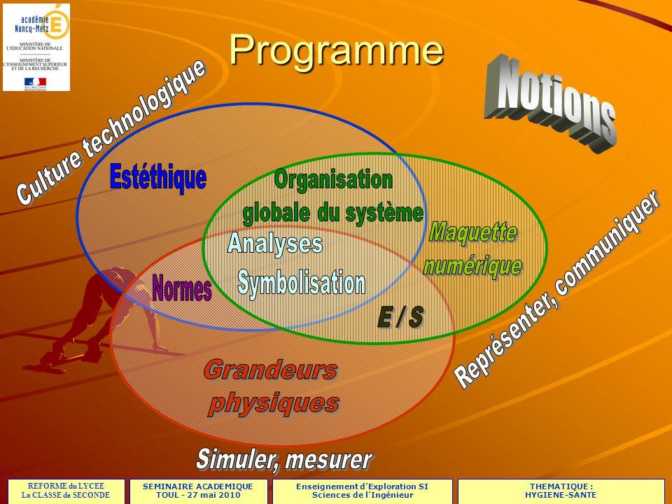 Programme Notions E / S Grandeurs physiques Culture technologique