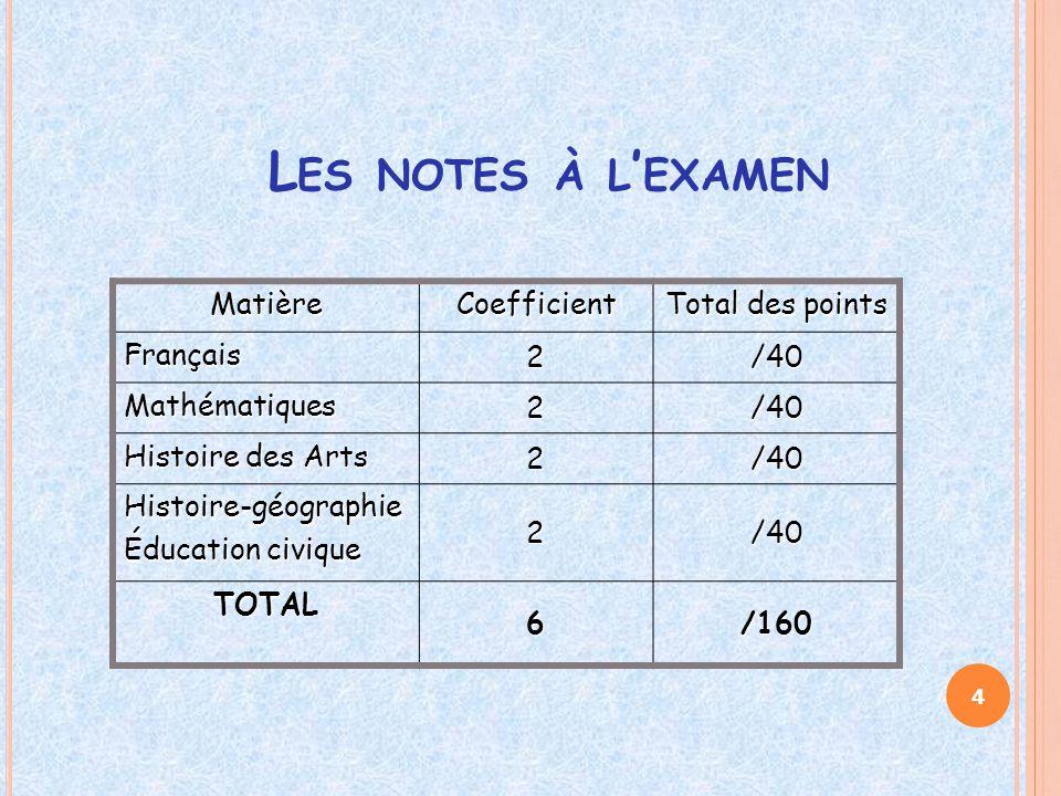 Les notes à l'examen Matière Coefficient Total des points Français 2