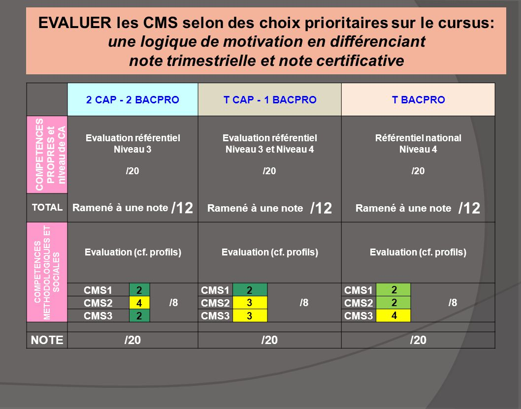 EVALUER les CMS selon des choix prioritaires sur le cursus: une logique de motivation en différenciant note trimestrielle et note certificative