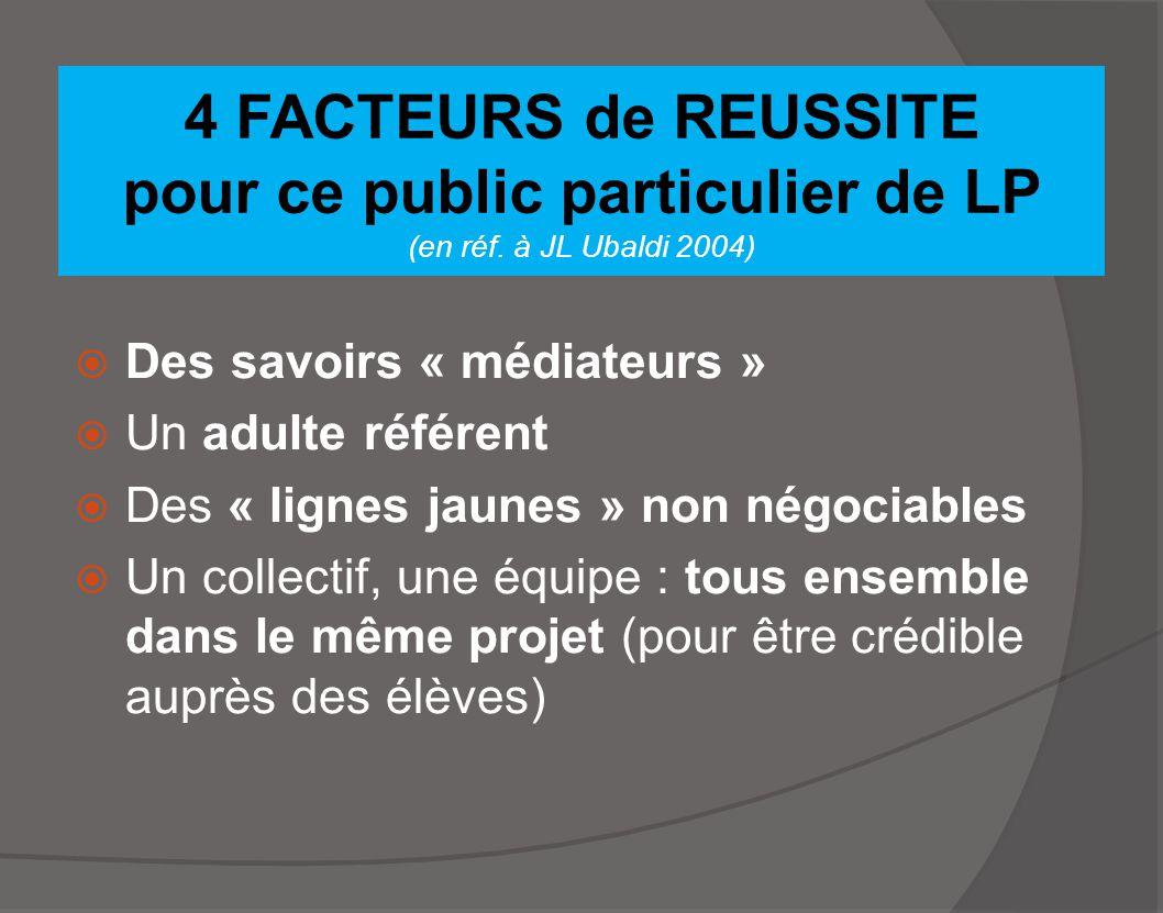 4 FACTEURS de REUSSITE pour ce public particulier de LP (en réf