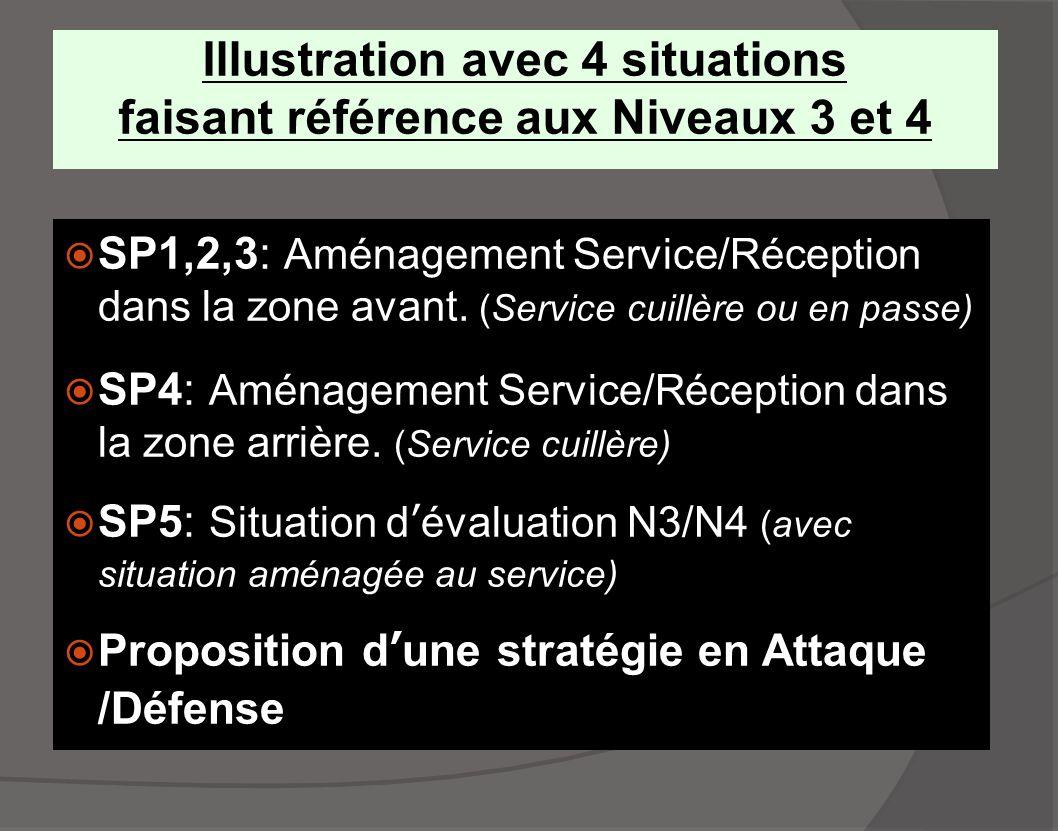 Illustration avec 4 situations faisant référence aux Niveaux 3 et 4