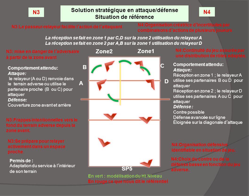 Solution stratégique en attaque/défense Situation de référence