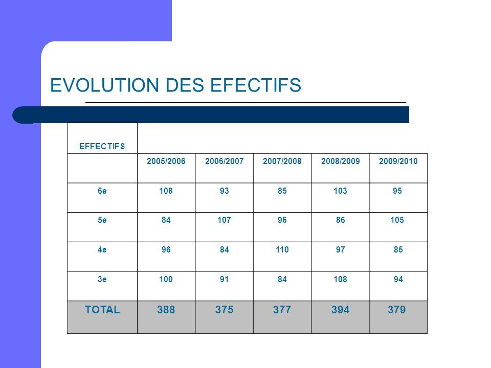 EVOLUTION DES EFECTIFS