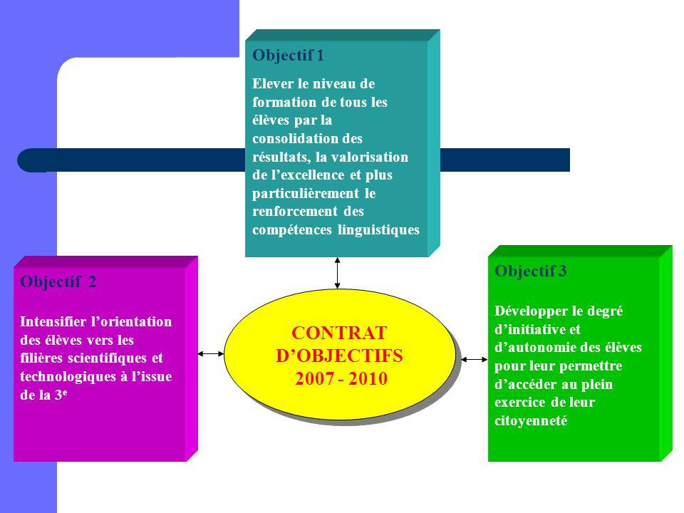 CONTRAT D'OBJECTIFS 2007 - 2010 Objectif 1 Objectif 3 Objectif 2