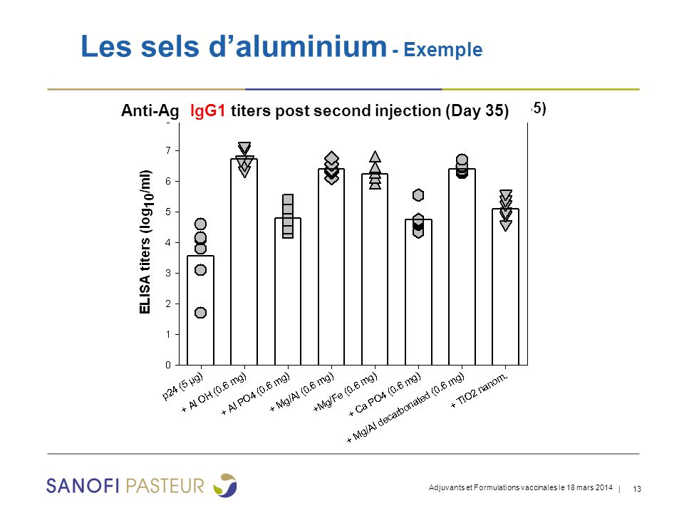 Les sels d'aluminium - Exemple