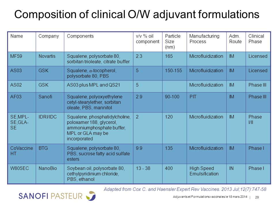 Composition of clinical O/W adjuvant formulations