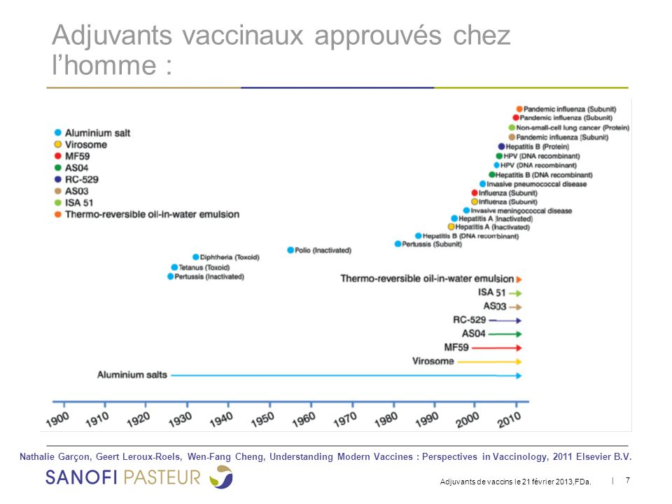 Adjuvants vaccinaux approuvés chez l'homme :