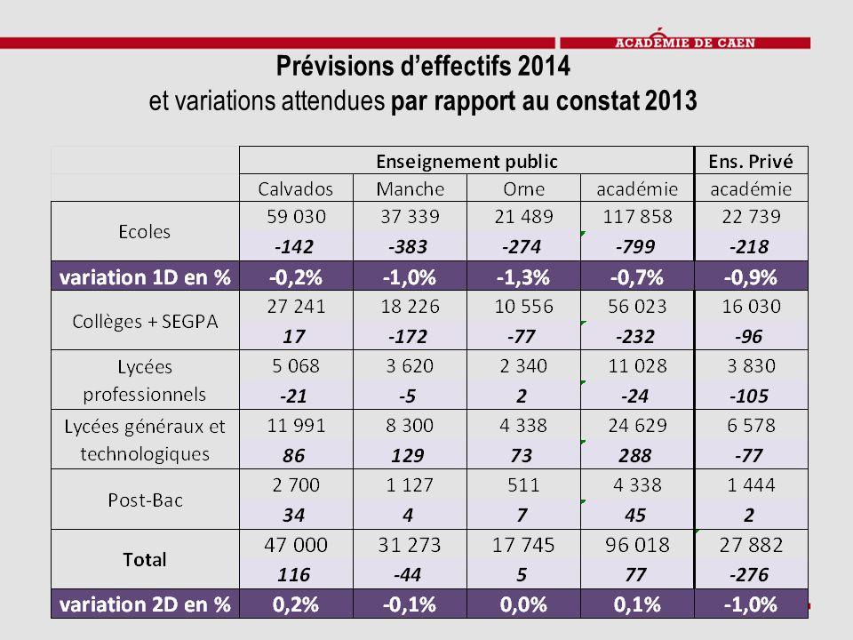 Prévisions d'effectifs 2014
