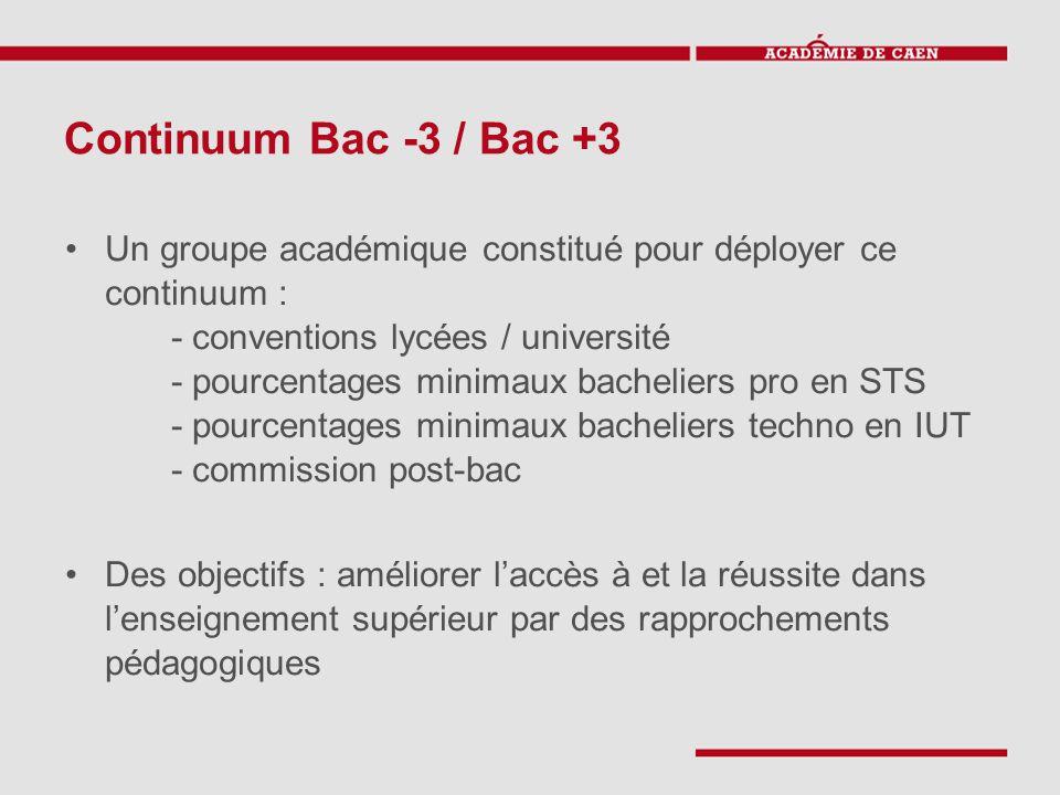 Continuum Bac -3 / Bac +3