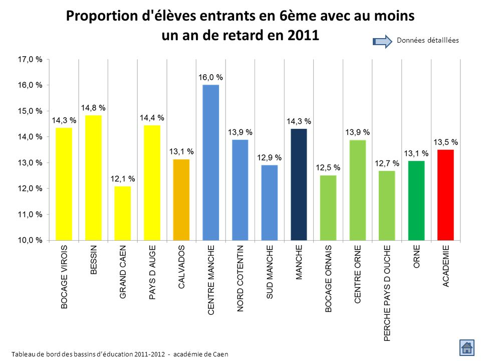 Données détaillées Tableau de bord des bassins d'éducation 2011-2012 - académie de Caen