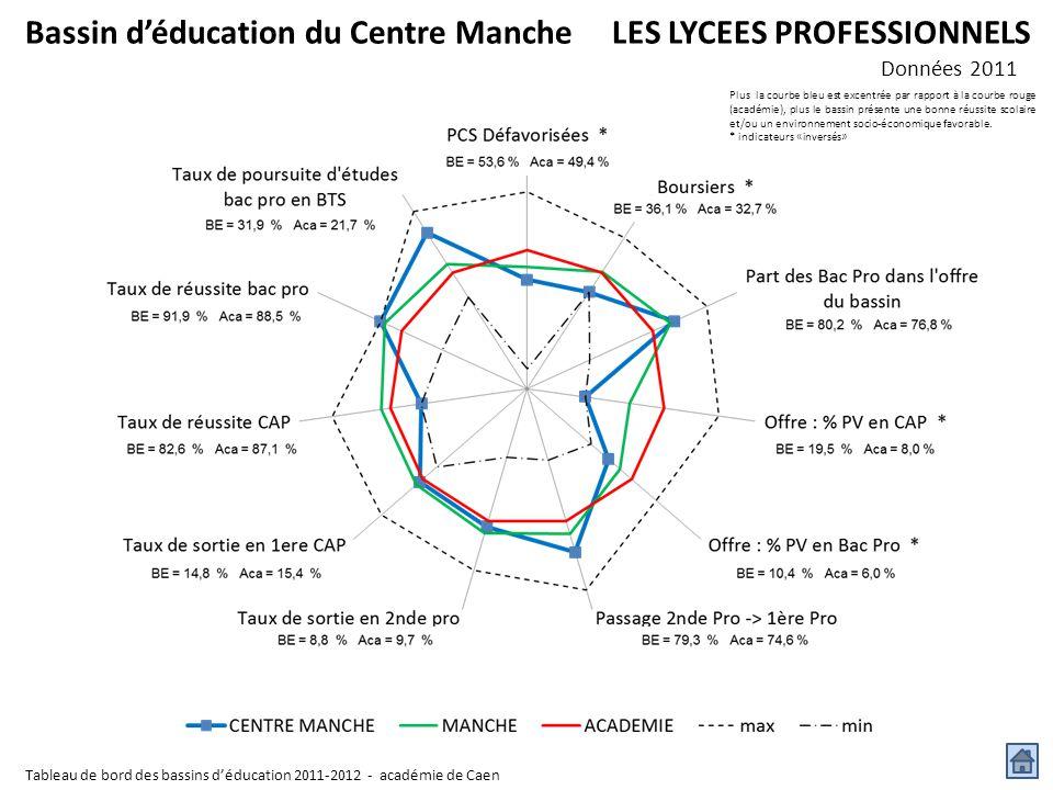 Bassin d'éducation du Centre Manche LES LYCEES PROFESSIONNELS