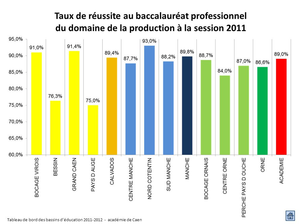 Tableau de bord des bassins d'éducation 2011-2012 - académie de Caen