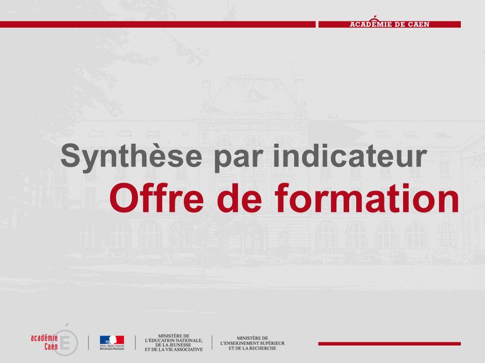 Synthèse par indicateur Offre de formation