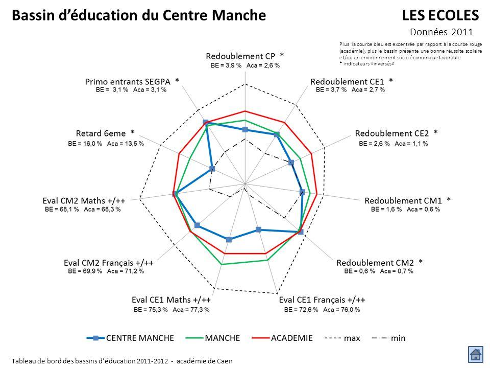 Bassin d'éducation du Centre Manche LES ECOLES
