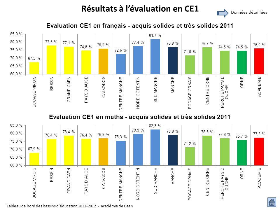 Résultats à l'évaluation en CE1