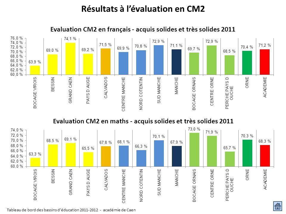 Résultats à l'évaluation en CM2