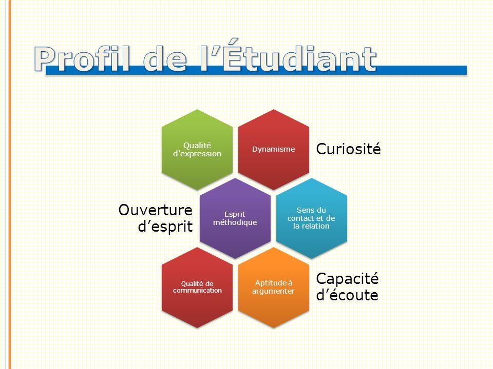 Profil de l'Étudiant Dynamisme Esprit méthodique Aptitude à argumenter