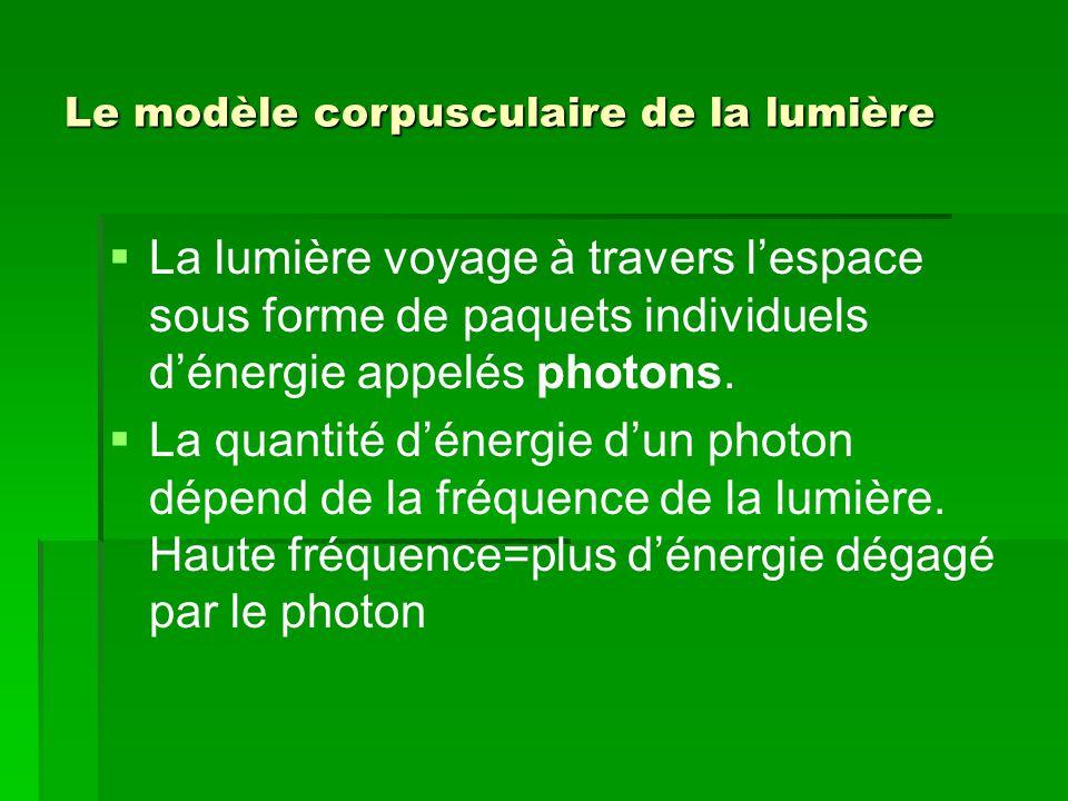 Le modèle corpusculaire de la lumière